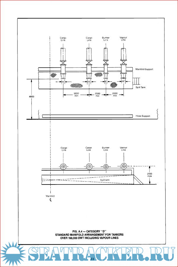 Recommendations for Oil Tanker Manifolds and Associated Equipment