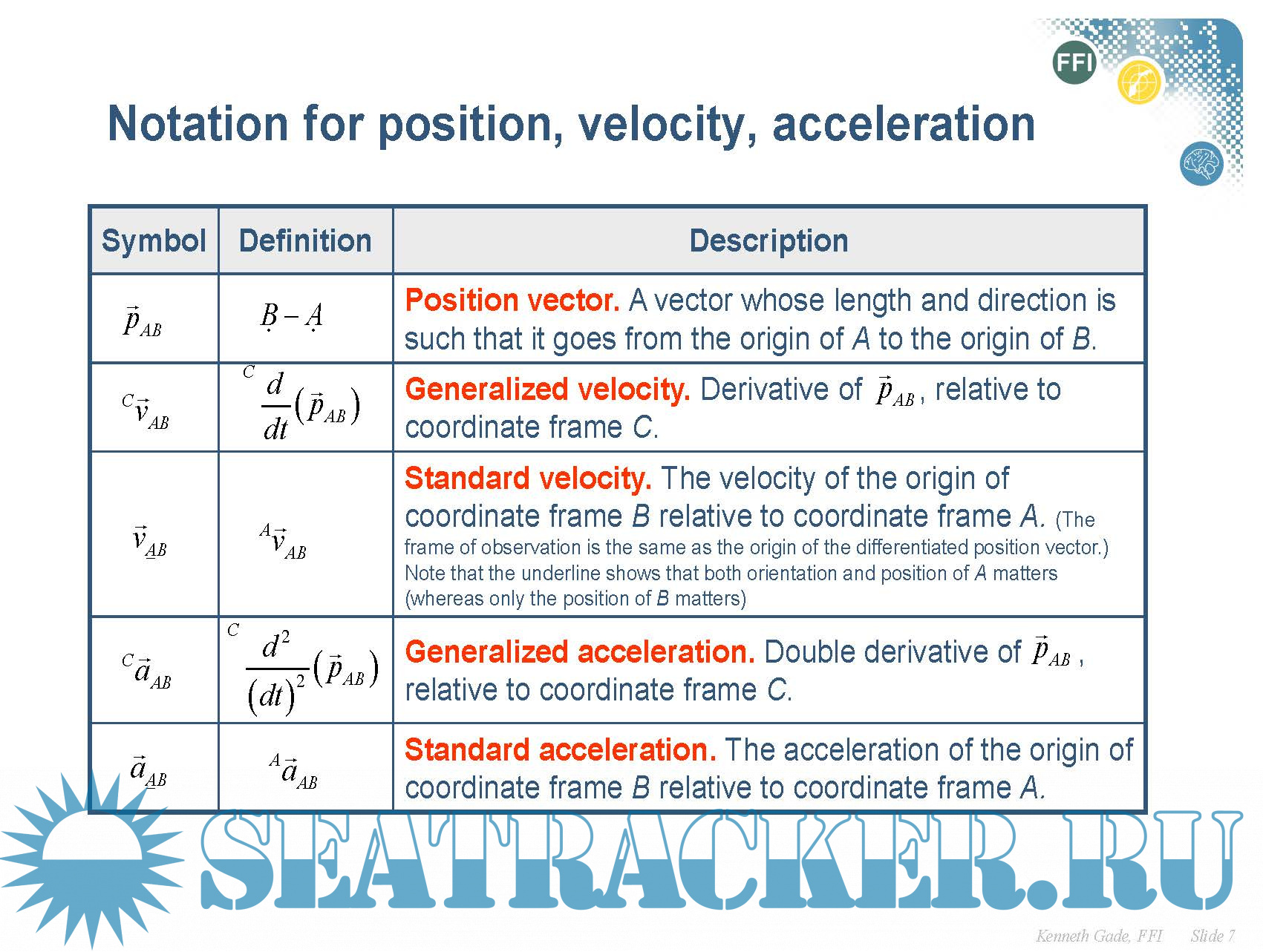 Introduction to Inertial Navigation and Kalman Filtering (INS